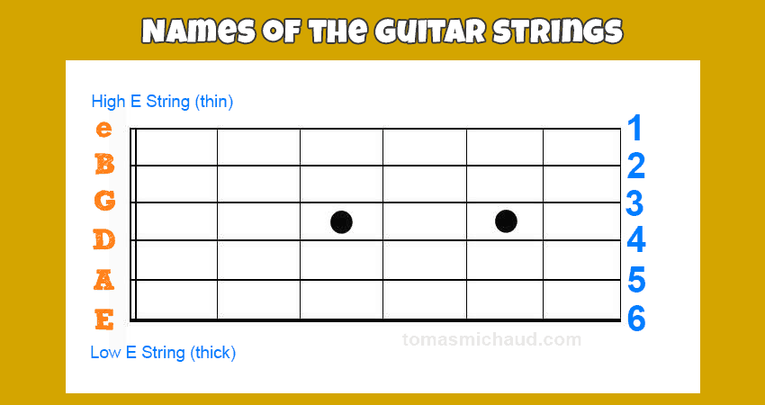 Guitar String Names & Numbers Lesson #3
