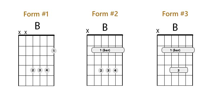 Guitar guitar chords acoustic : B Chord Guitar Finger Position - 3 Easy Ways To Play - Real Guitar ...