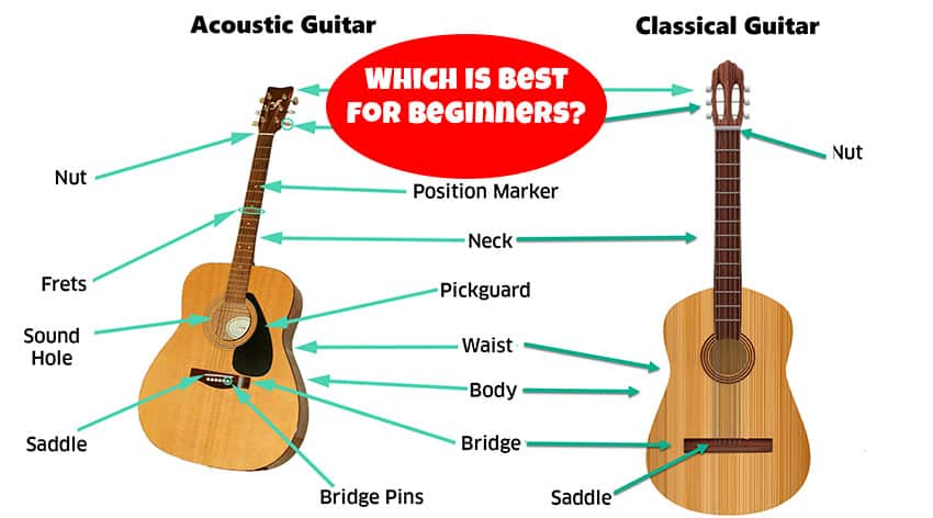 classical vs acoustic guitar - which is best for beginners?