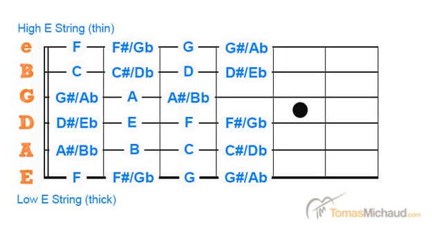 Guitar-Note-Fretboard