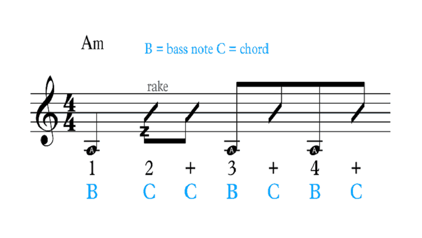 Learn This Latin Fingerstyle Rhythm Pattern - Soft Rumba (with TABS)