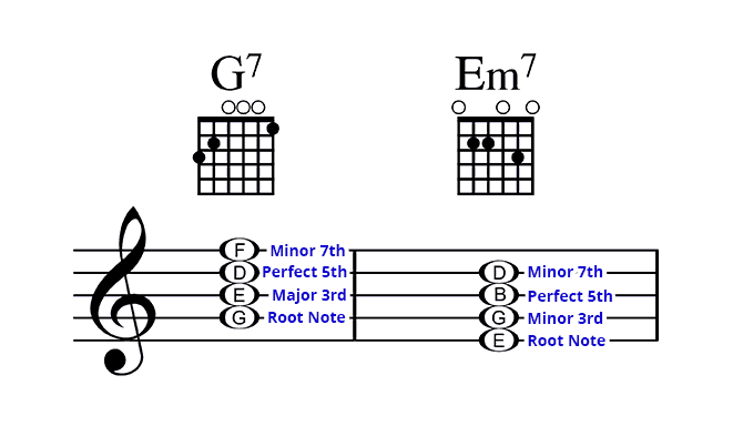 Understanding Guitar Chords - Triads And 7th Chords