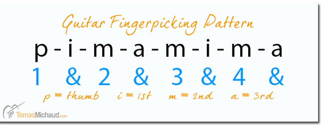 Here's what the pattern looks like using text. I know the letters for the fingers might look funny to some. They are a traditional way to indicate fingering in the right hand and refer to the Spanish: P = Pulgar = Thumb; I = Indice = Index finger; M = Medio = Middle finger; A = Anular = ring finger