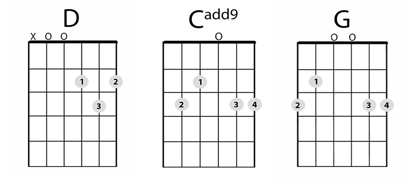 How to Change Chords on Time While Strumming Guitar