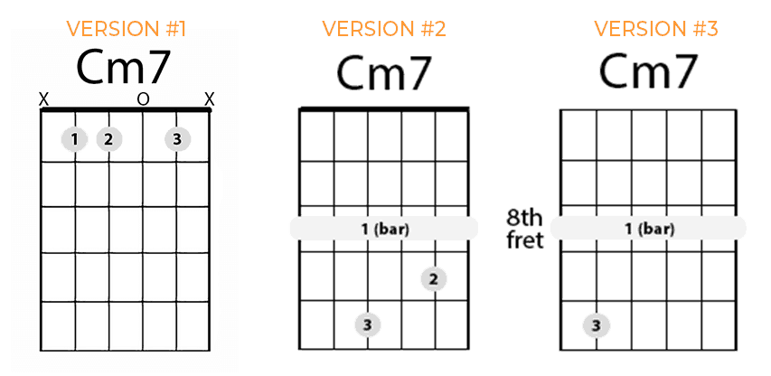 How to Play C Minor 7 on Guitar [Cm7]