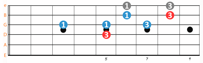 Pentatonic Scale Movable G Minor