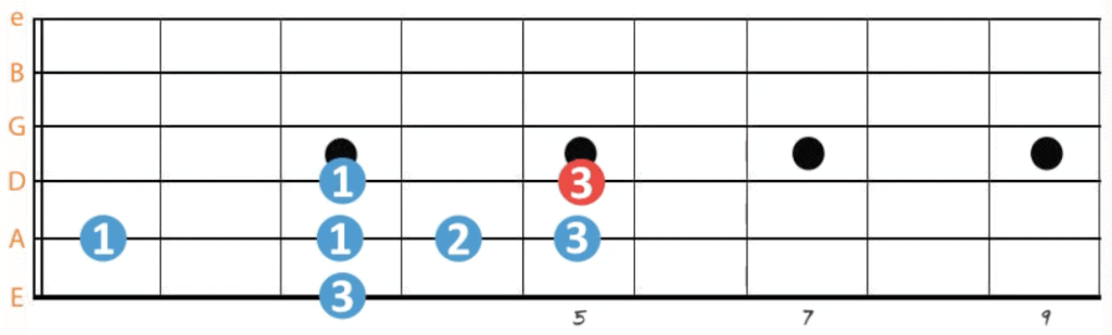 The G Blues Scale on Guitar