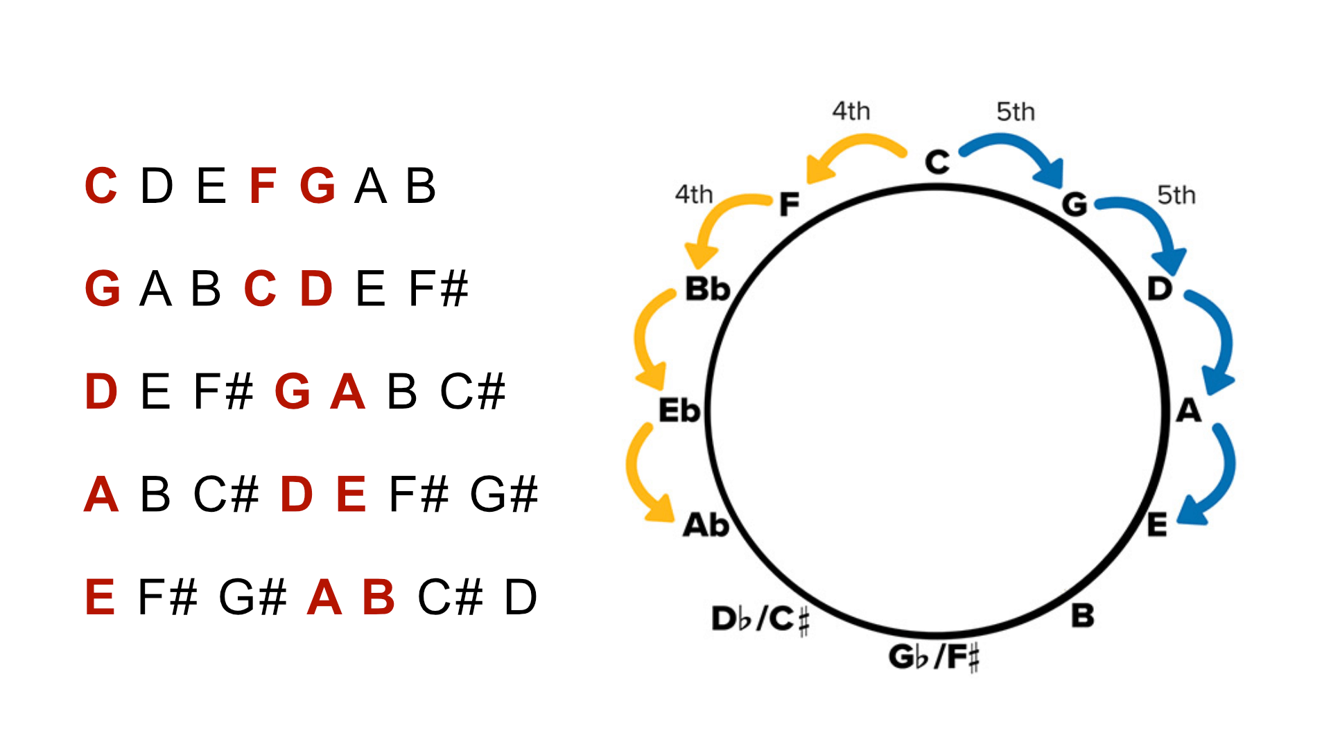 Common Key for Guitar